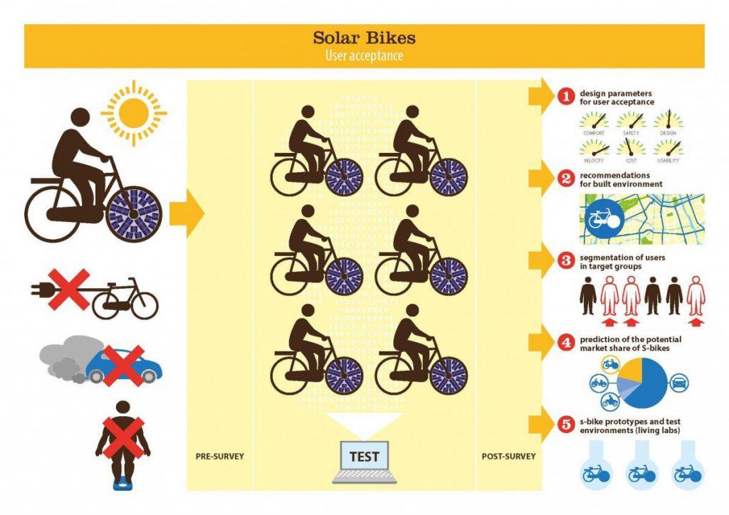 solarbikes-scheme