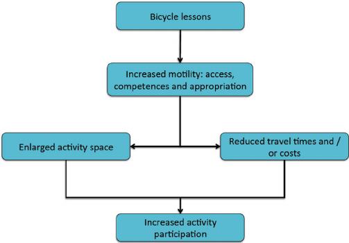 Relatie tussen fietslessen en participatie in de samenleving