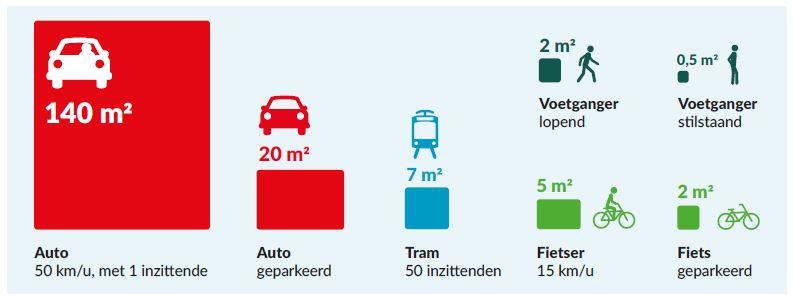 Ruimtegebruik van verschillende vervoersmiddelen