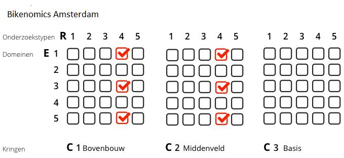 Bikenomics matrix