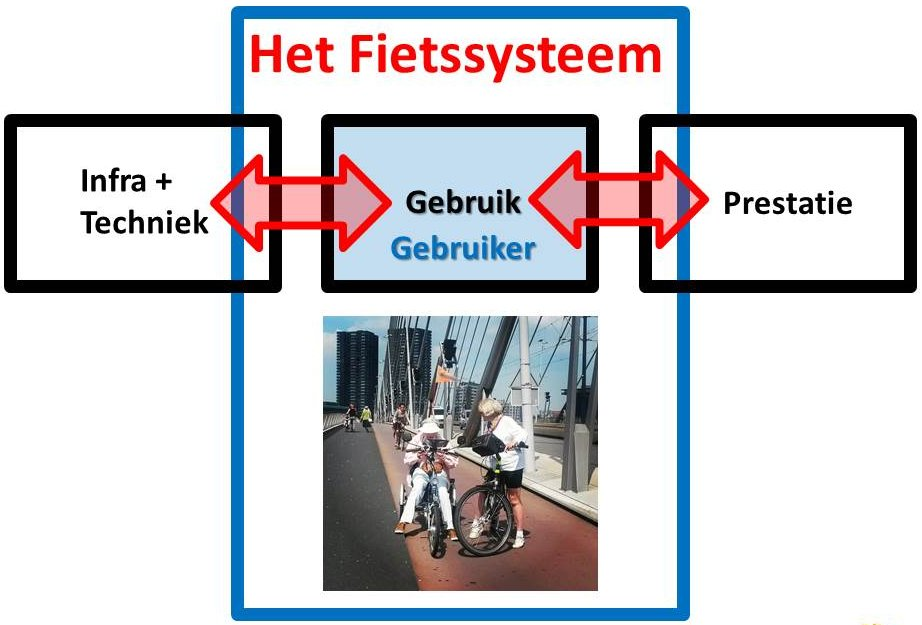 RVDB-fietssysteemblog-fig4