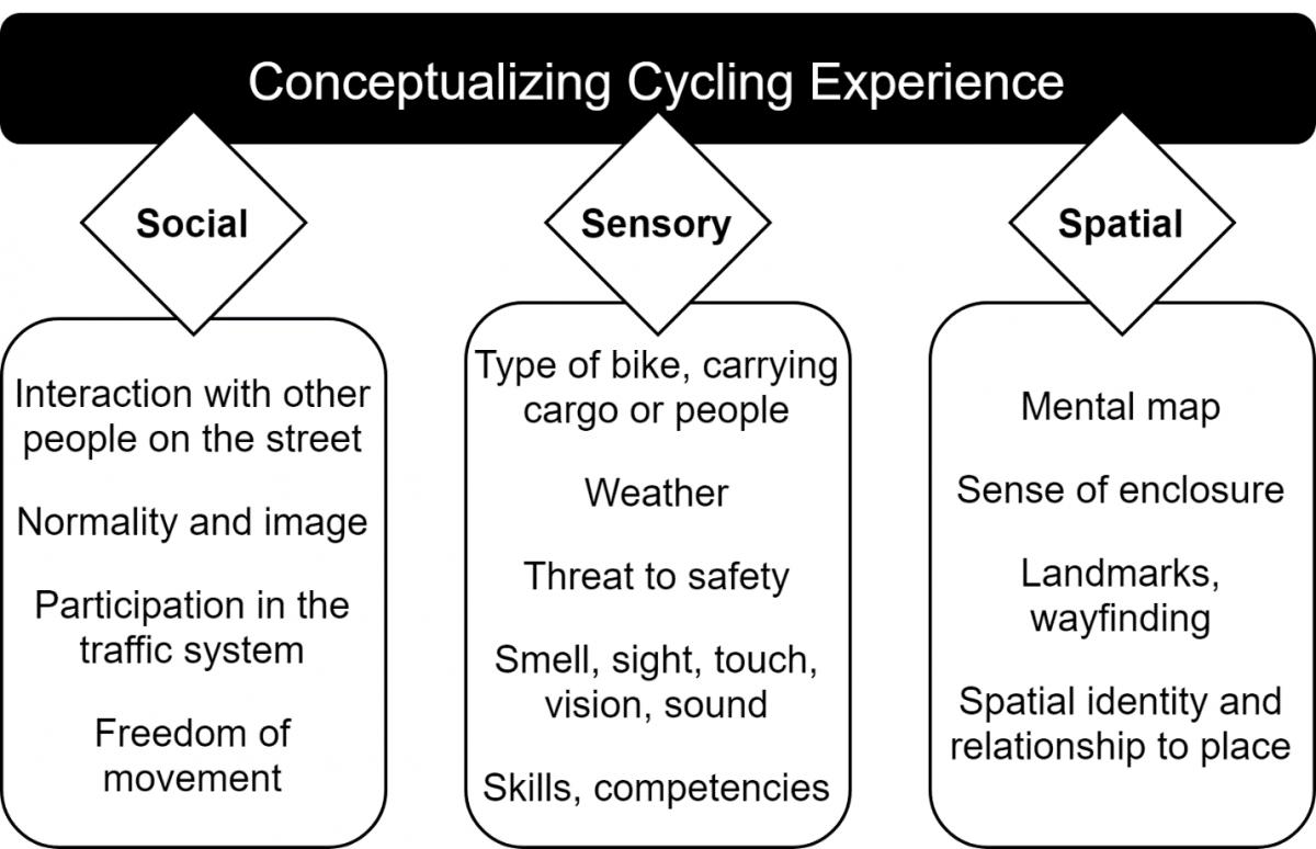 Conceptualizing cycling experience (Liu et al., 2018)