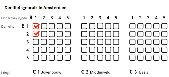 Matrix Deelfietsgebruik in Amsterdam