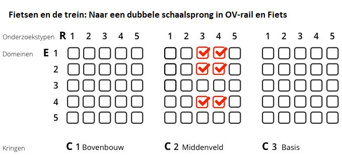 Matrix Dubbele Schaalsprong Utrecht
